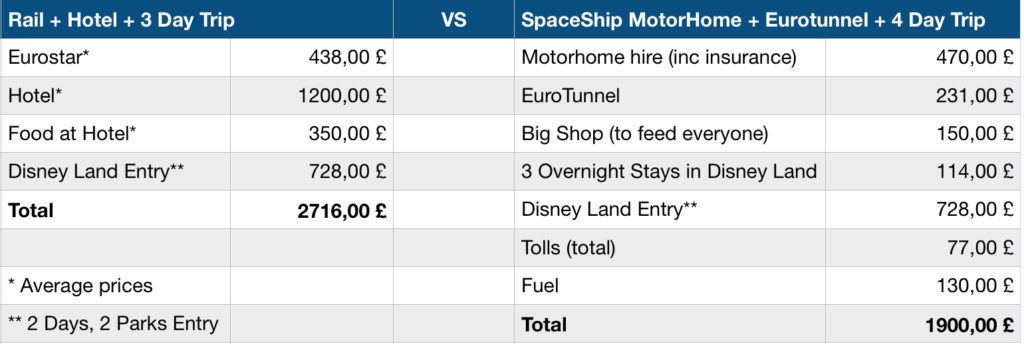 Disneyland in Motorhome Prices
